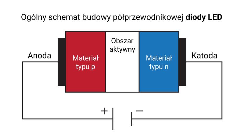 Ogólny schemat budowy półprzewodnikowej diody LED